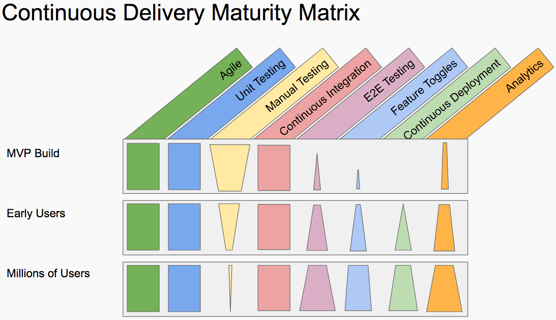Continyous Delivery Maturity Matrix