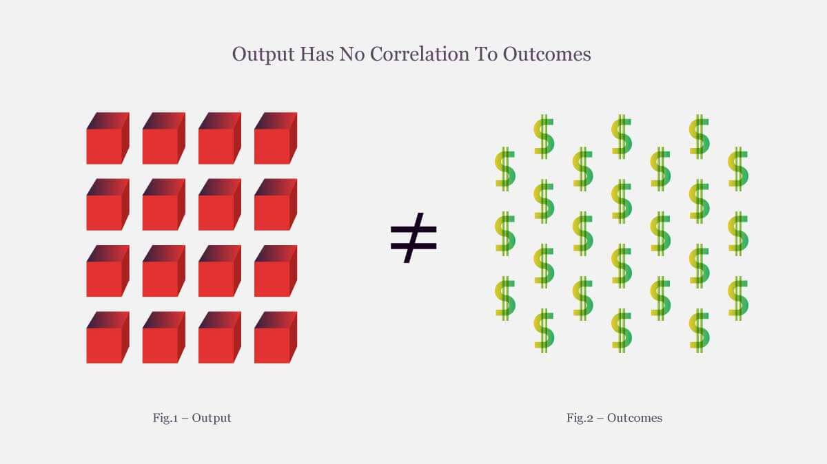 Output Has No Correlation To Outcomes