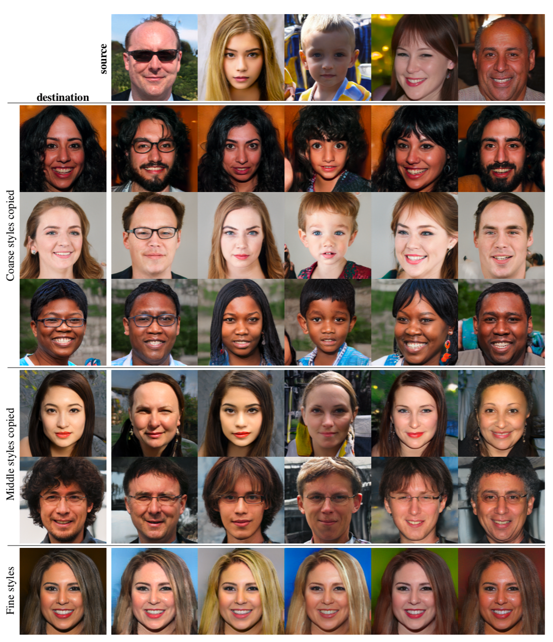 Synthetic faces generated by the latest research work: A Style-Based Generator Architecture for Generative Adversarial Networks by Karras et al. from Nvidia