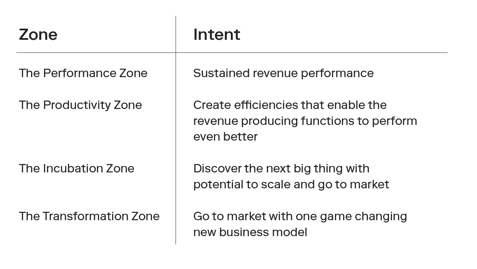 The four zones and their intents